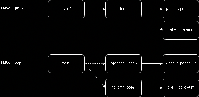 The - surprisingly limited - usefulness of function multiversioning